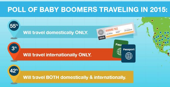 boomers traveling in 2015