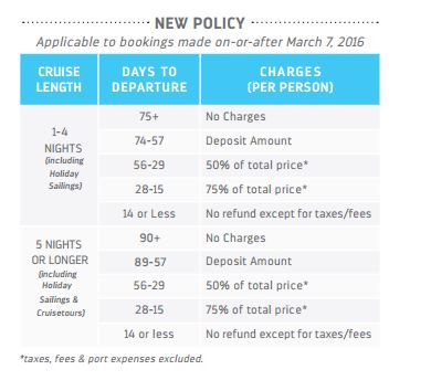 RCCL- new cxl policy