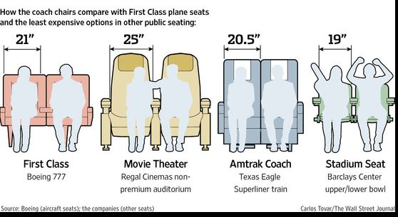 airline seats width vs. other seats