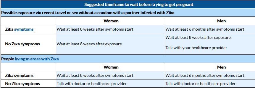 zika-pregnancy wait time